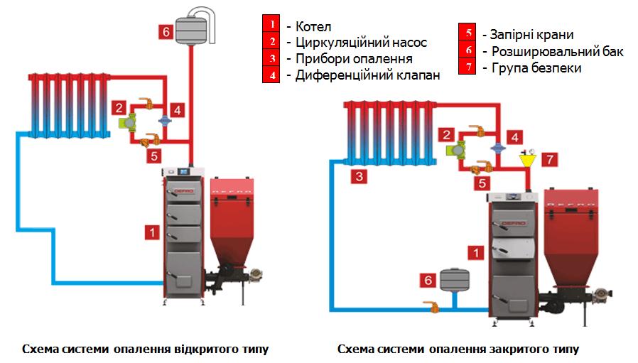 Монтаж системи опалення своими руками